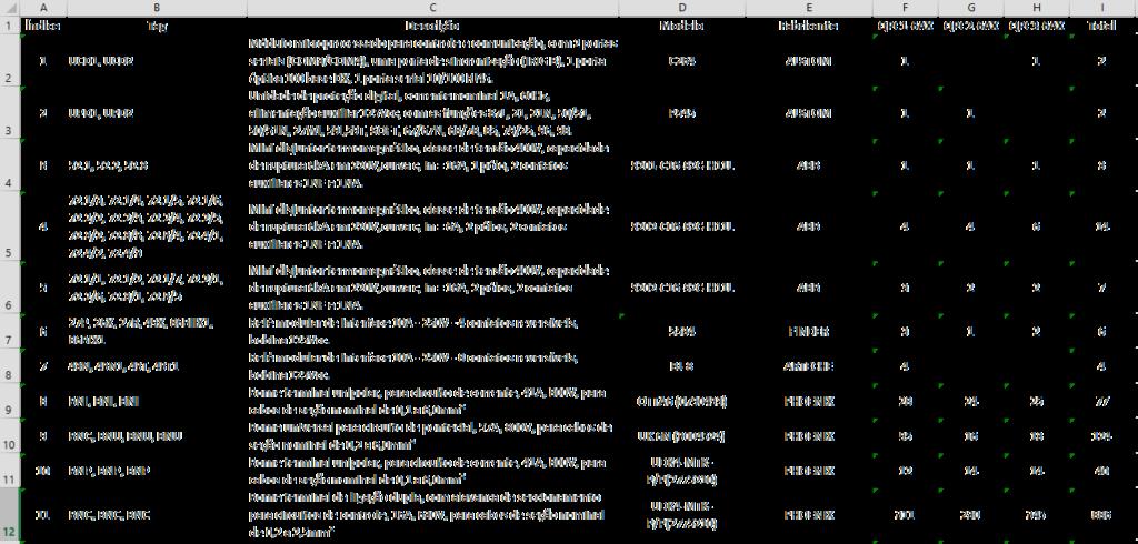 - Cria a Lista de Materiais Consolidada da Subestação em Excel.